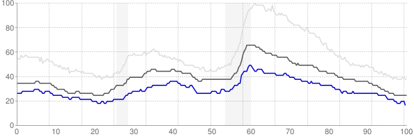 Iowa City, Iowa monthly unemployment rate chart